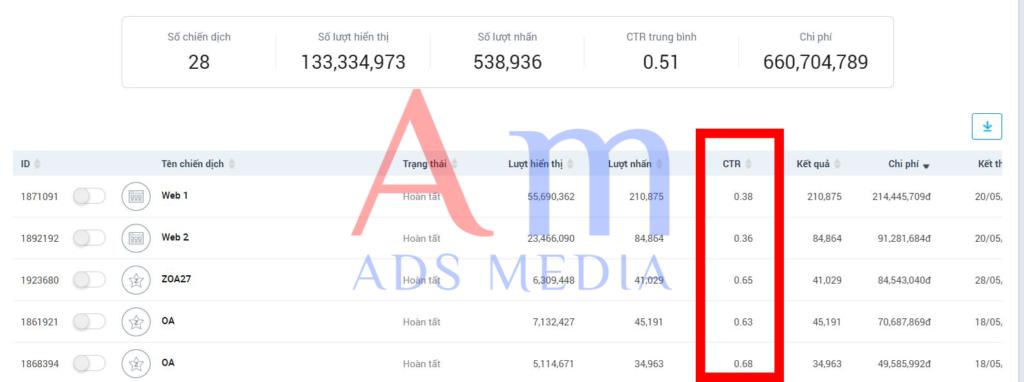 Cách nhận biết quảng cáo zalo thông qua chỉ số ads